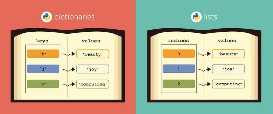 Python 经典的数据类型